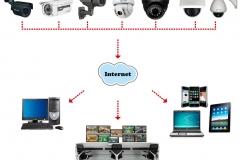 Algunas posibilidades de vigilancia remota por internet.