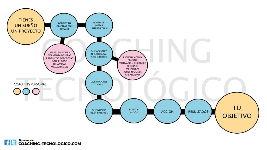 Esquema Coaching Personal de Coaching Tecnológico