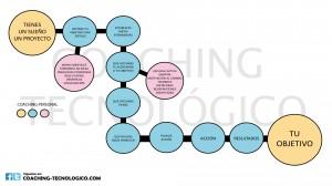 Cómo funciona el Coaching Personal