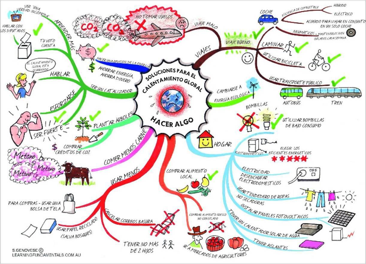 Mapas Mentales que llevan tus ideas hasta el infinito… ¡y más allá ...