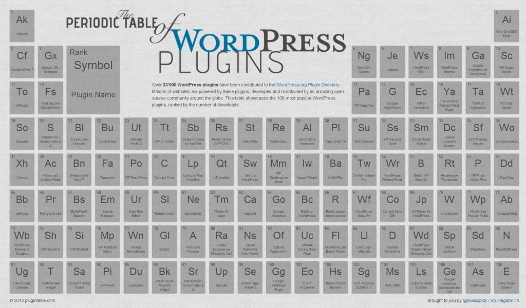 tabla_periodica_wordpress