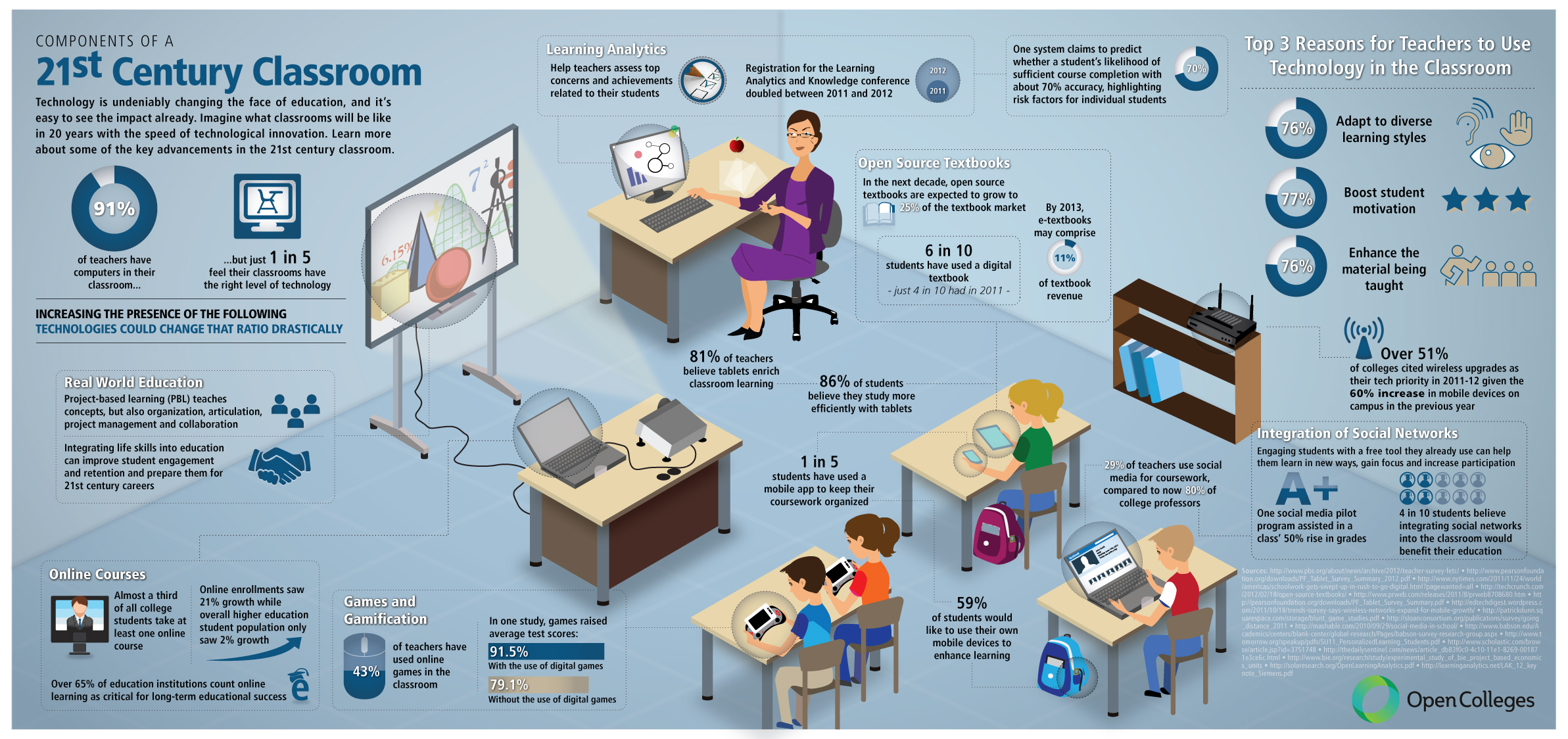 Clase en centro de educación en relación a las TIC