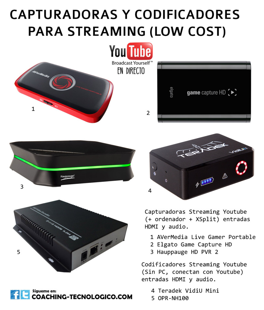 infografia_streaming_youtube_www.coaching-tecnologico