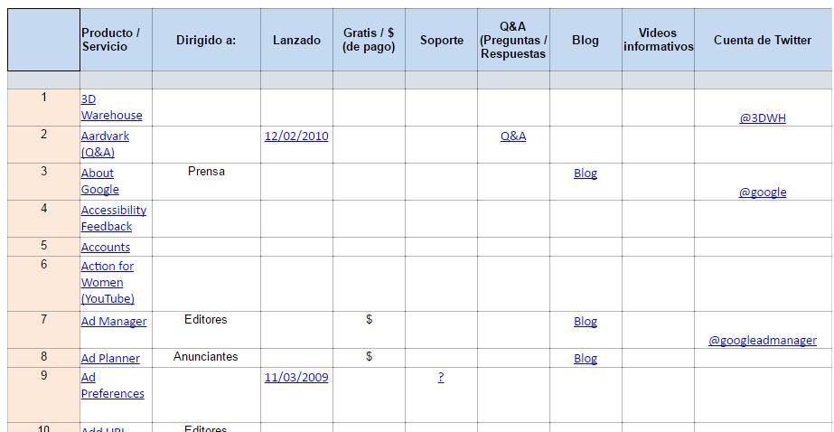 productos_de_google_www.coaching-tecnologico.com001
